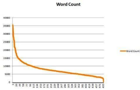 сколько слов должно быть в статье на блоге